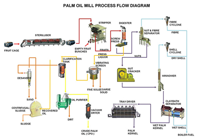 Palm Oil Mill Plant Flow Chart