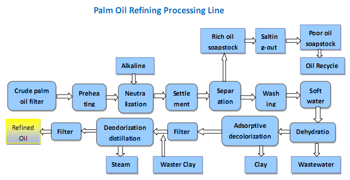 palm-oil-refining-processing-line-1