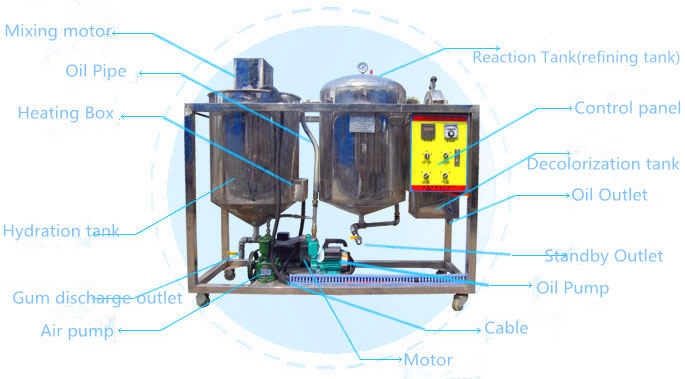 Small-Scale-500-Edible-Oil-Refining-Machines-2