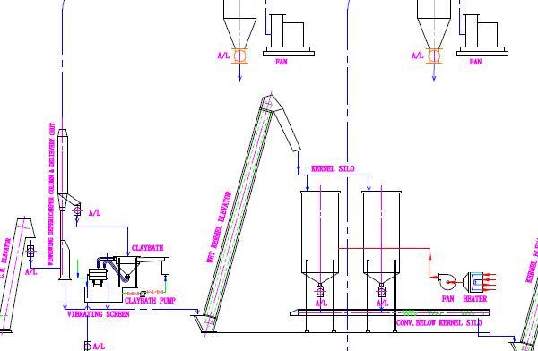 10TPD Palm Kernel Oil Pressing Plant Flowchart